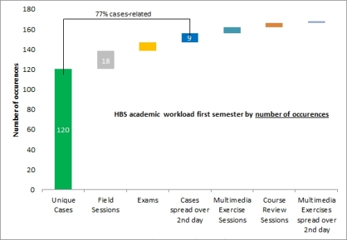 HBS academic planned workload - by occurence