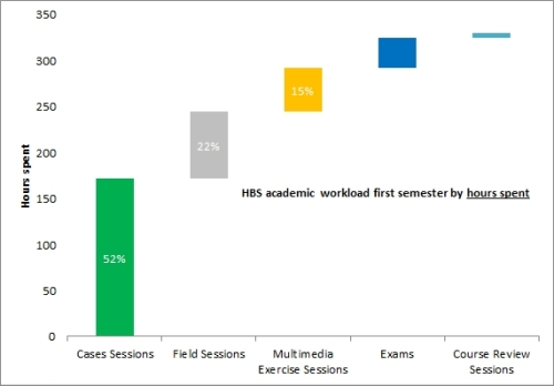 HBS academic planned workload - by time spent