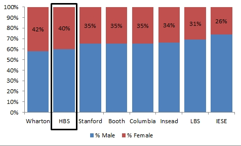 % female at business schools HBS v2
