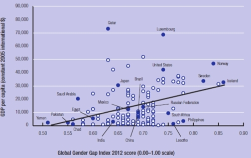 GDP vs Gender Gap Index score