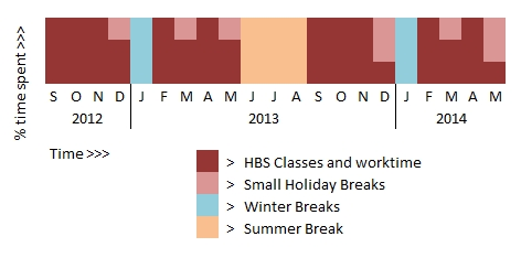HBS breaks over years