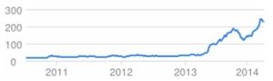 Tesla stock price evolution